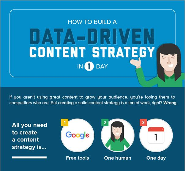 Data driven Content Marketing Strategy jbh 2