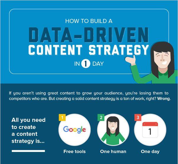 Content-Marketing-Strategie an einem Tag entwickeln