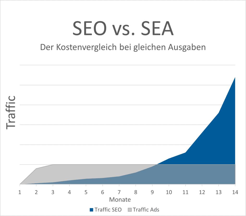 Kostenvergleich SEO vs. Google Ads